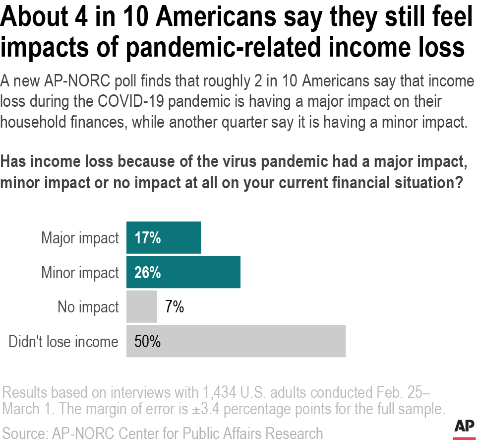 Virus Outbreak-One Year-AP Poll-Personal Finance-Impact